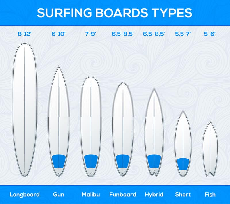 Surfboard Types